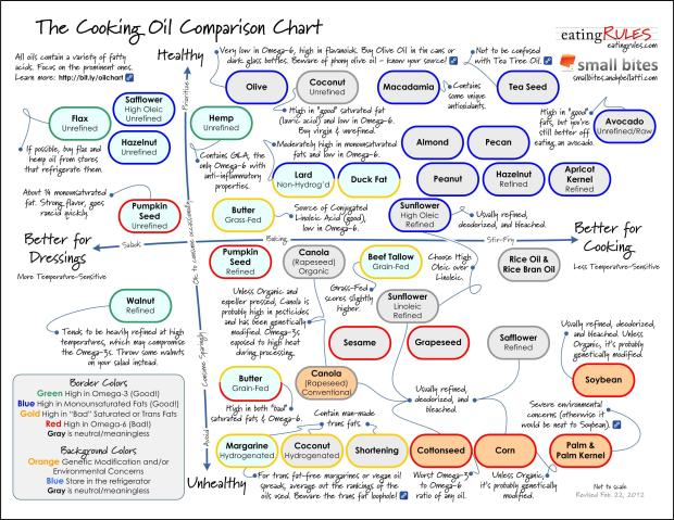 Cooking-Oil-Comparison-Chart_02-22-12-page-001